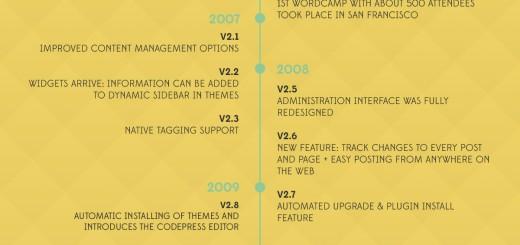 WordPress proslavio 10. rođendan !