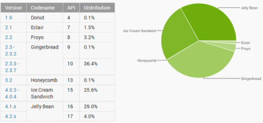 Poslednje Android statistike, Gingerbread i dalje prvi, JellyBean stiže