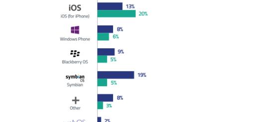 Android koristi 65% mobilne Internet populacije