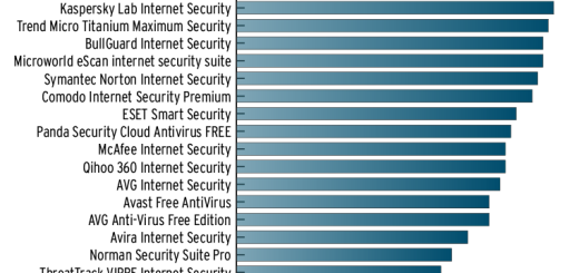 Kako potpuno zaštititi Windows?