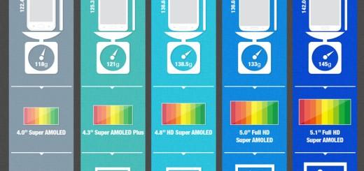 Specifikacija Samsung telefona iz Galaxy serije