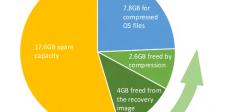 Windows 10 zauzima manje prostora nego prethodni sistemi