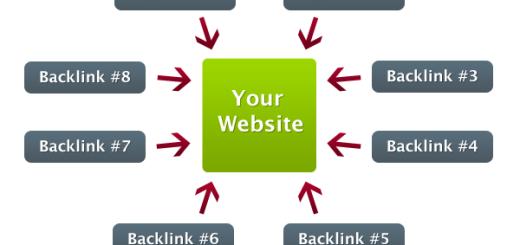 Kako da proverite ko sve linkuje vaš online sadržaj?